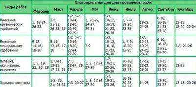 лунный календарь заготовок